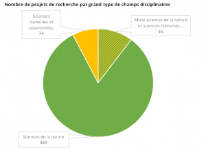 fig1_nmbre projet